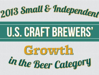 Brewers Association Announces 2013 Craft Brewer Growth